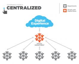 centralized-model